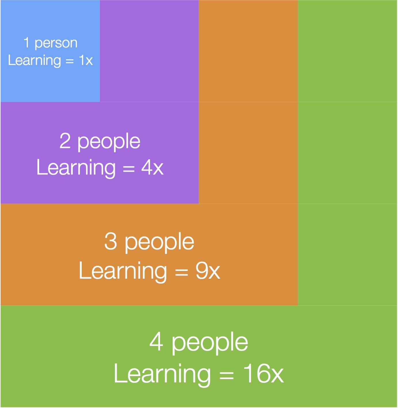 Junto_Exponential_Learning.jpg