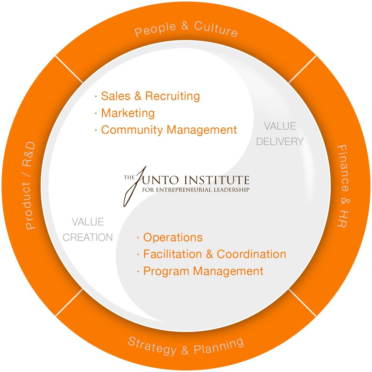 Junto_Institute_Organizational_Structure.jpg