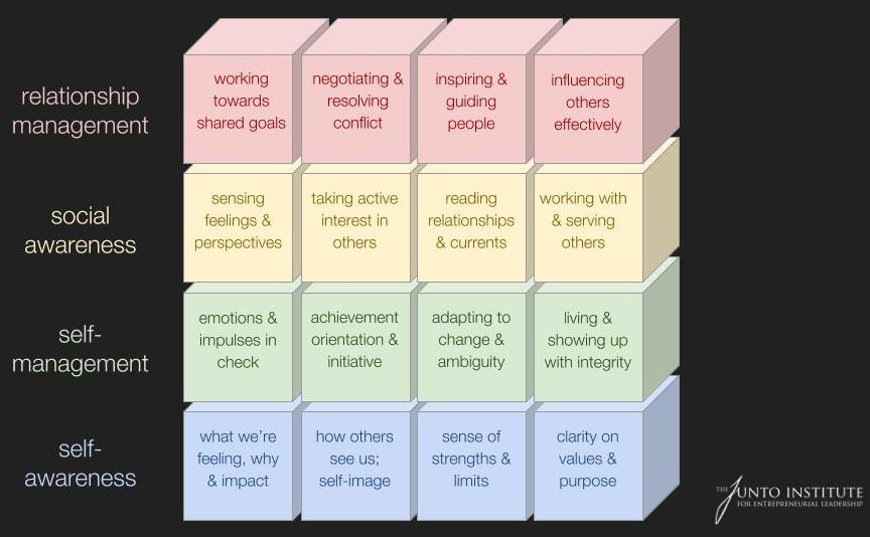 The Junto Institute Building Blocks of Emotional Intelligence
