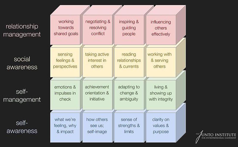 The Junto Institute Building Blocks of Emotional Intelligence
